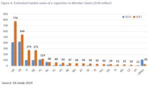 Umsatz E-Dampfmarkt EU